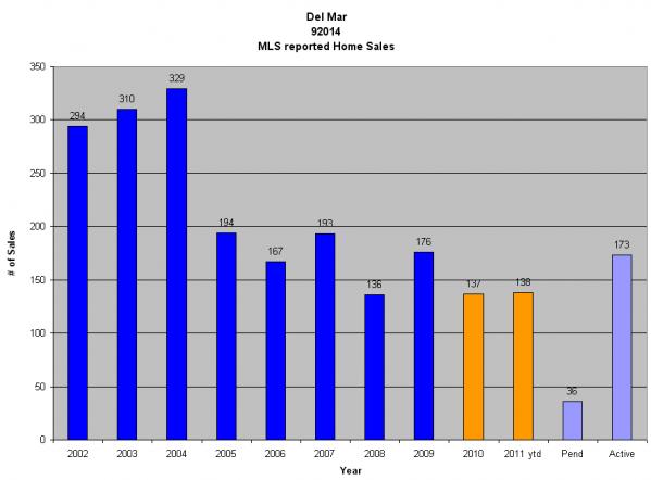 Del Mar Graph | Carmel Valley Real Estate Guide