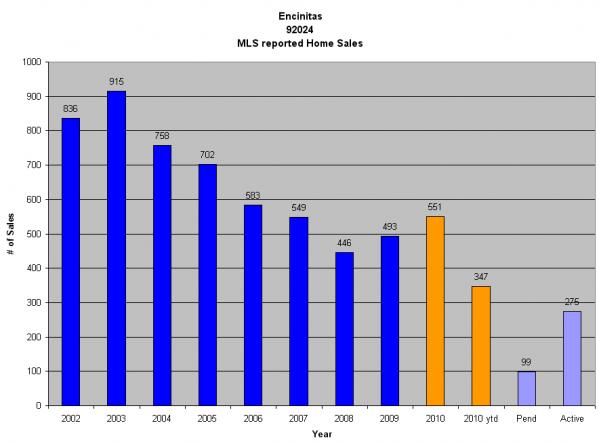 Encinitas Graph | Encinitas Real Estate Guide