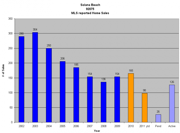 Solana Beach Graph | Solona Beach Real Estate Guide