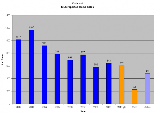 Carlsbad Graph | Carlsbad Real Estate Guide