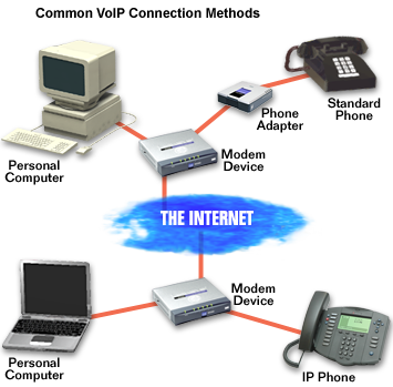VoIP-Diagram | Carmel Valley Business Support