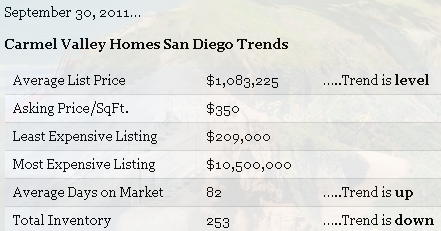 Carmel Valley San Diego Community | Real Estate Sept 2011