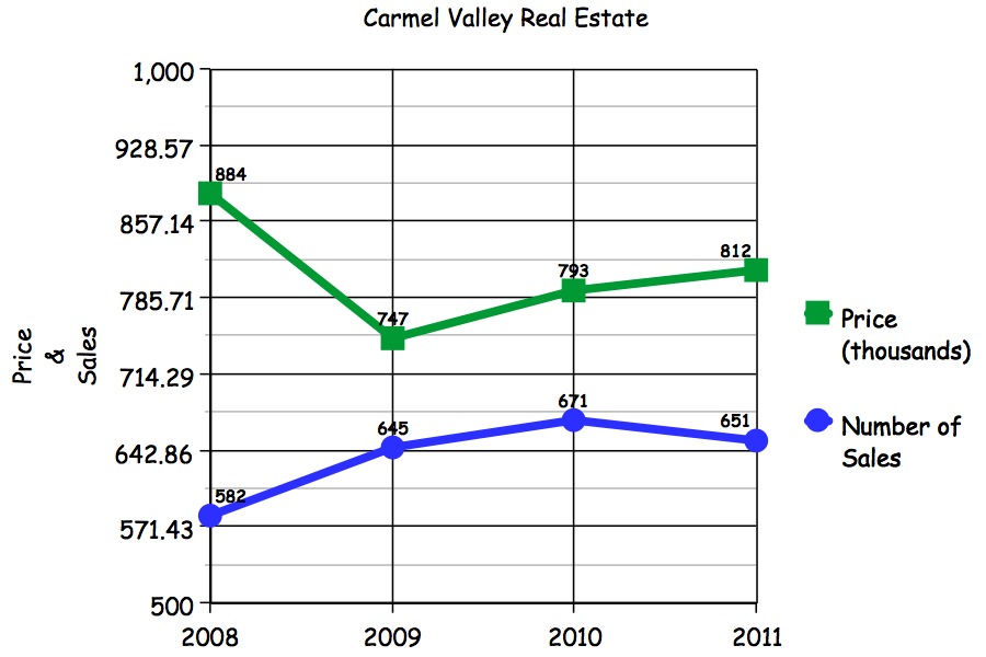 Carmel Valley San Diego Community | 2012 Forecast | Dalzell Group Real Estate